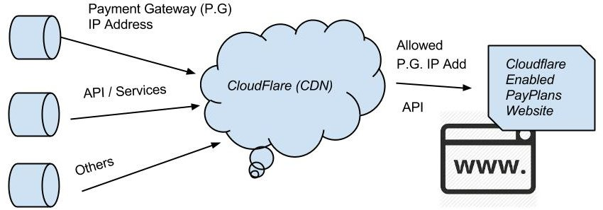Tips to use cloudflare with e-Commerce Sites